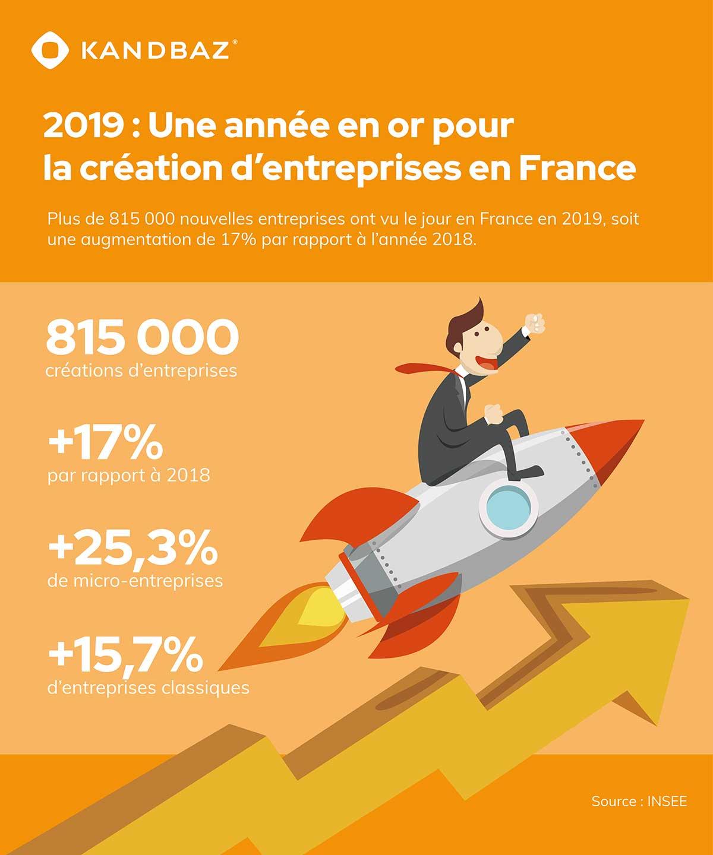 2019 : une année en or pour la création d'entreprises en France
