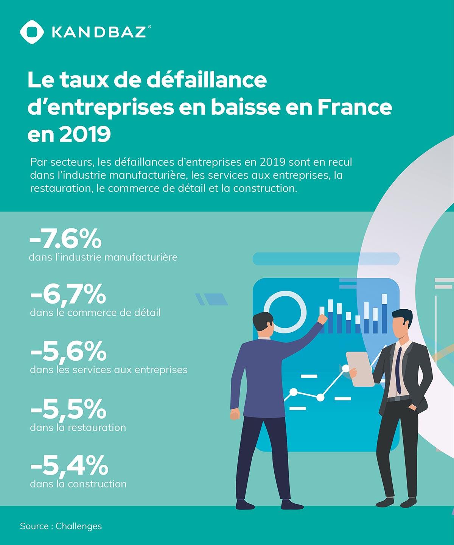 Le taux de défaillance d'entreprises en baisse en France en 2019